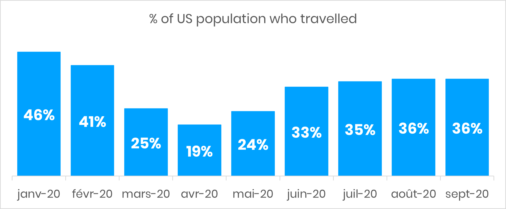 % of US population who travelled